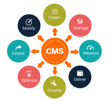 Content Management System (CMS) Company in Thane | Mumbai - Infiyug Technologies